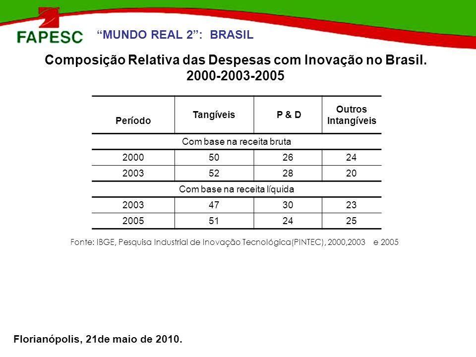 Composição Relativa das Despesas com Inovação no Brasil.