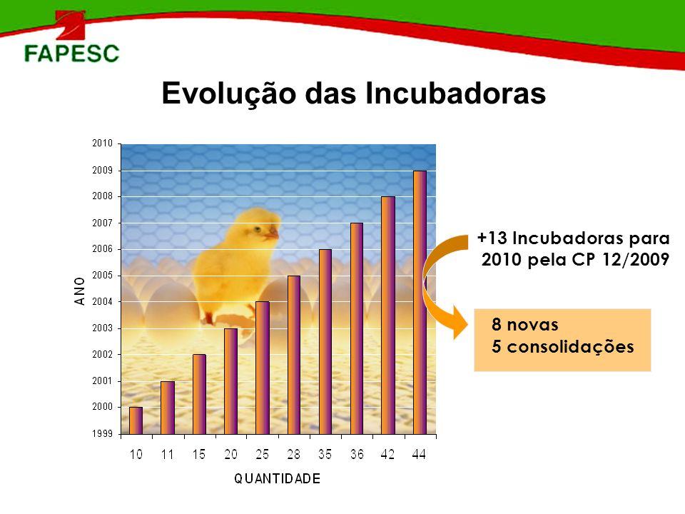 Evolução das Incubadoras