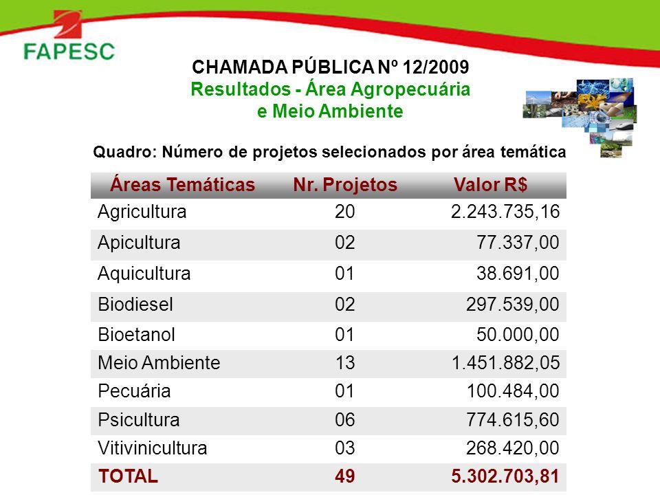 CHAMADA PÚBLICA Nº 12/2009 Resultados - Área Agropecuária e Meio Ambiente