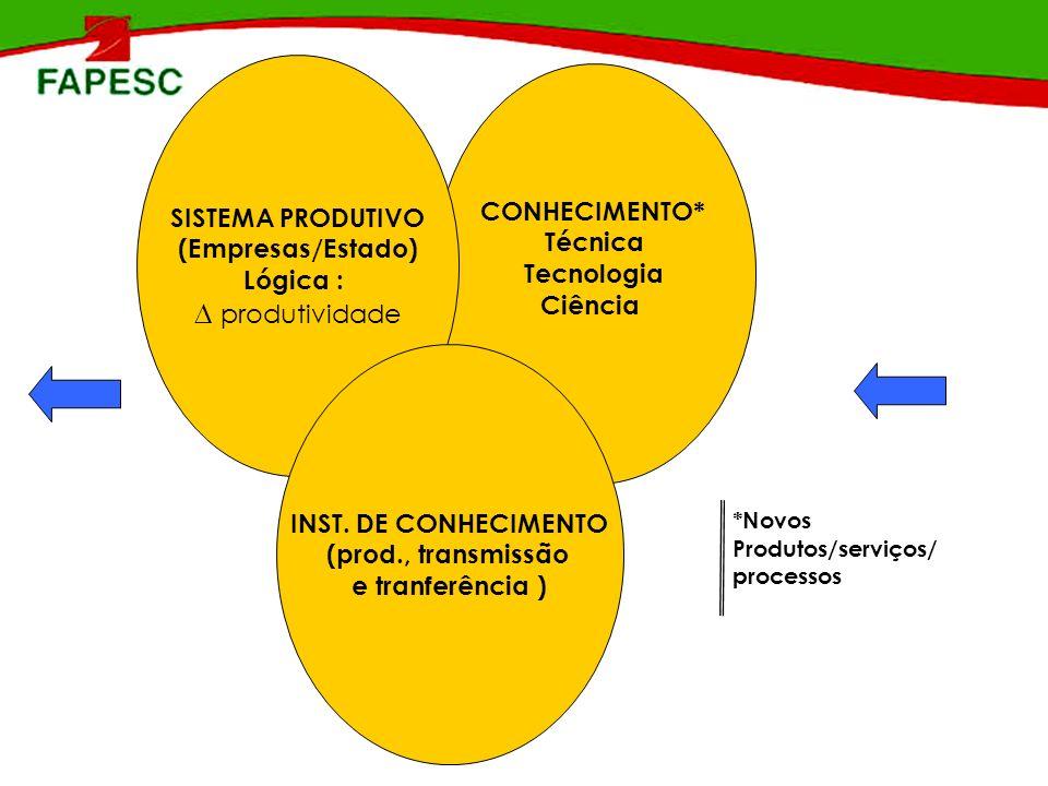 ∆ produtividade SISTEMA PRODUTIVO CONHECIMENTO* (Empresas/Estado)
