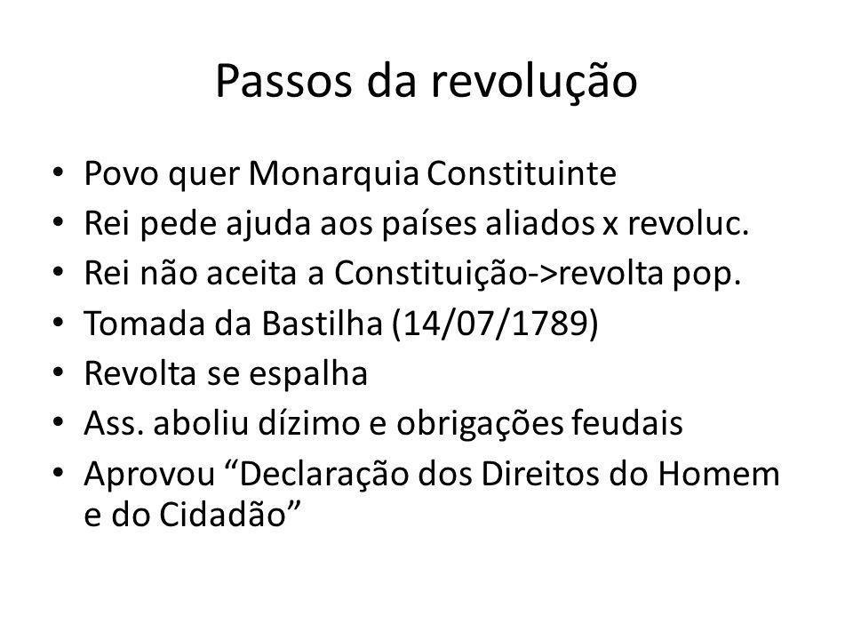Passos da revolução Povo quer Monarquia Constituinte