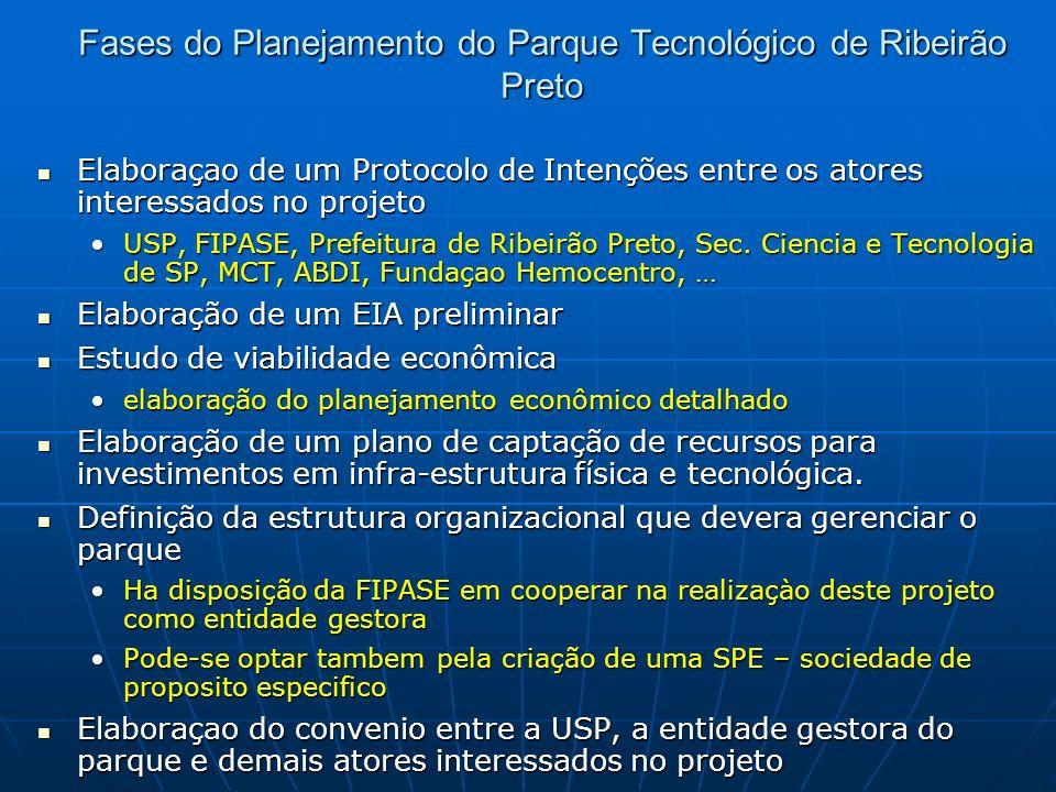 Fases do Planejamento do Parque Tecnológico de Ribeirão Preto