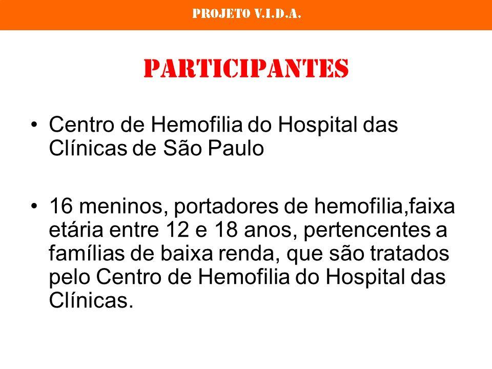 Participantes Centro de Hemofilia do Hospital das Clínicas de São Paulo.