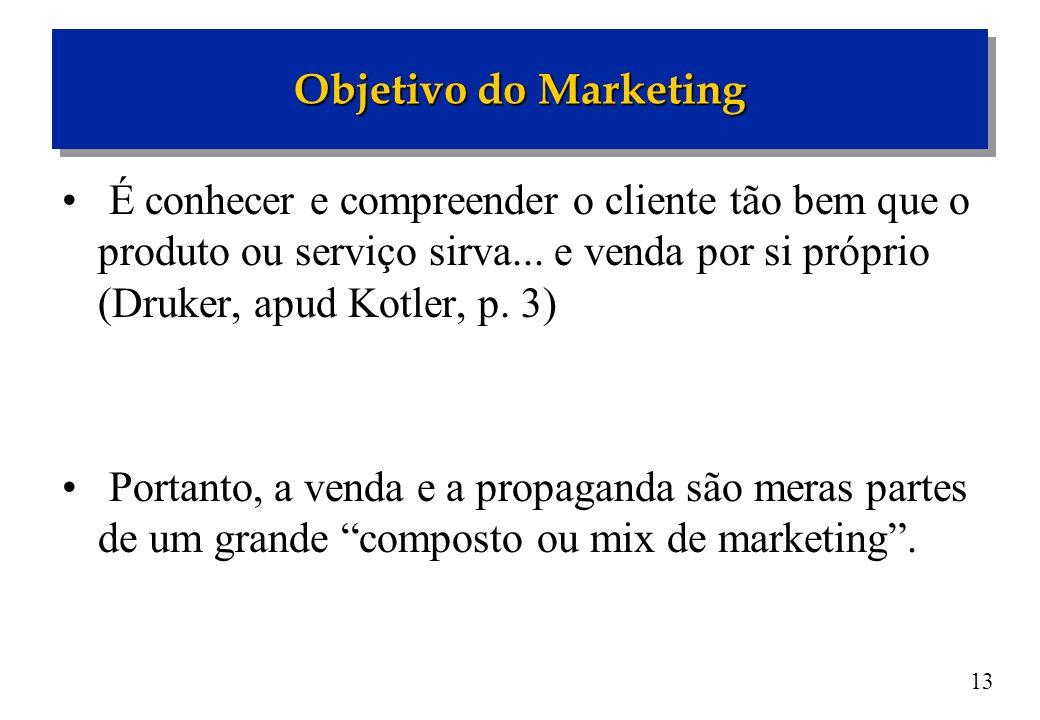 Objetivo do Marketing É conhecer e compreender o cliente tão bem que o produto ou serviço sirva... e venda por si próprio (Druker, apud Kotler, p. 3)