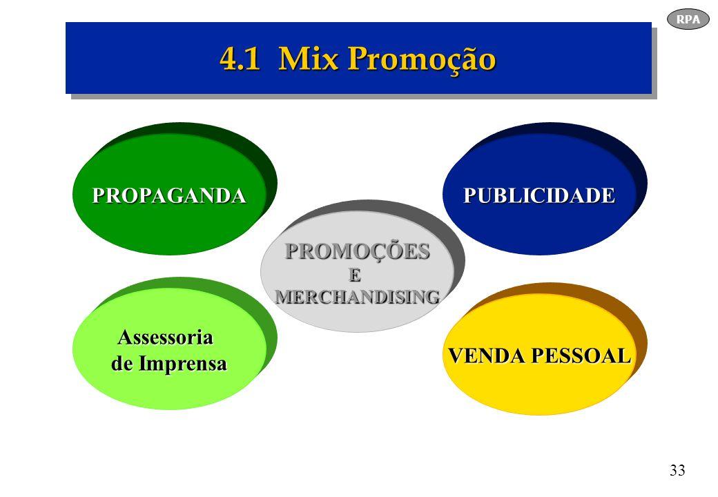 4.1 Mix Promoção PROPAGANDA PUBLICIDADE PROMOÇÕES Assessoria