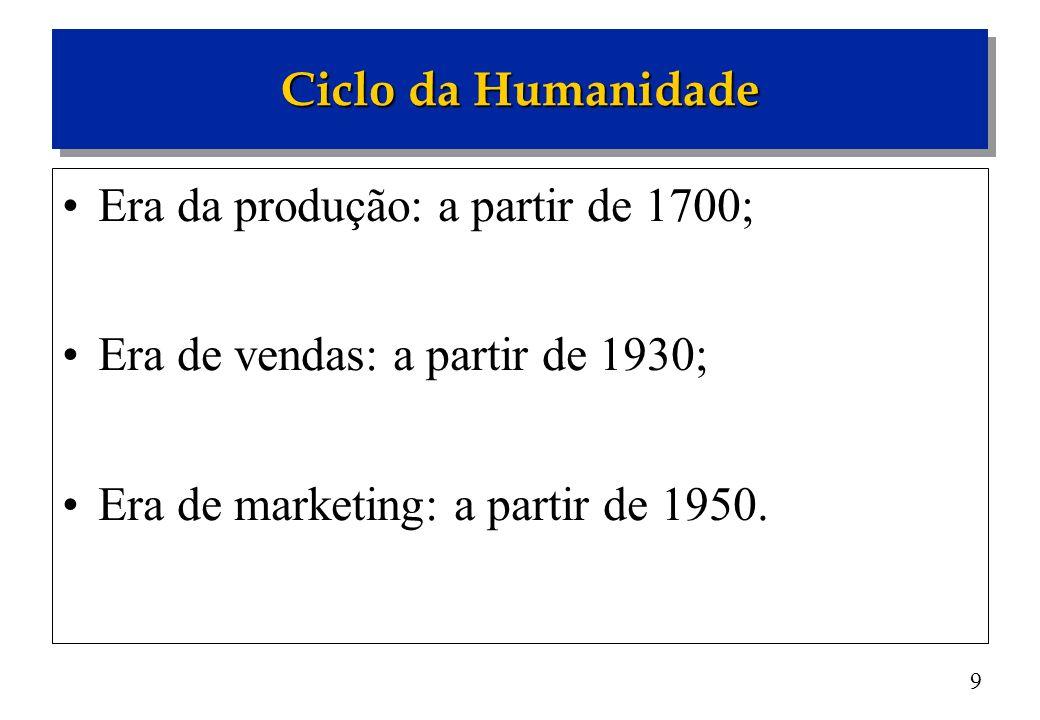 Ciclo da Humanidade Era da produção: a partir de 1700; Era de vendas: a partir de 1930; Era de marketing: a partir de 1950.