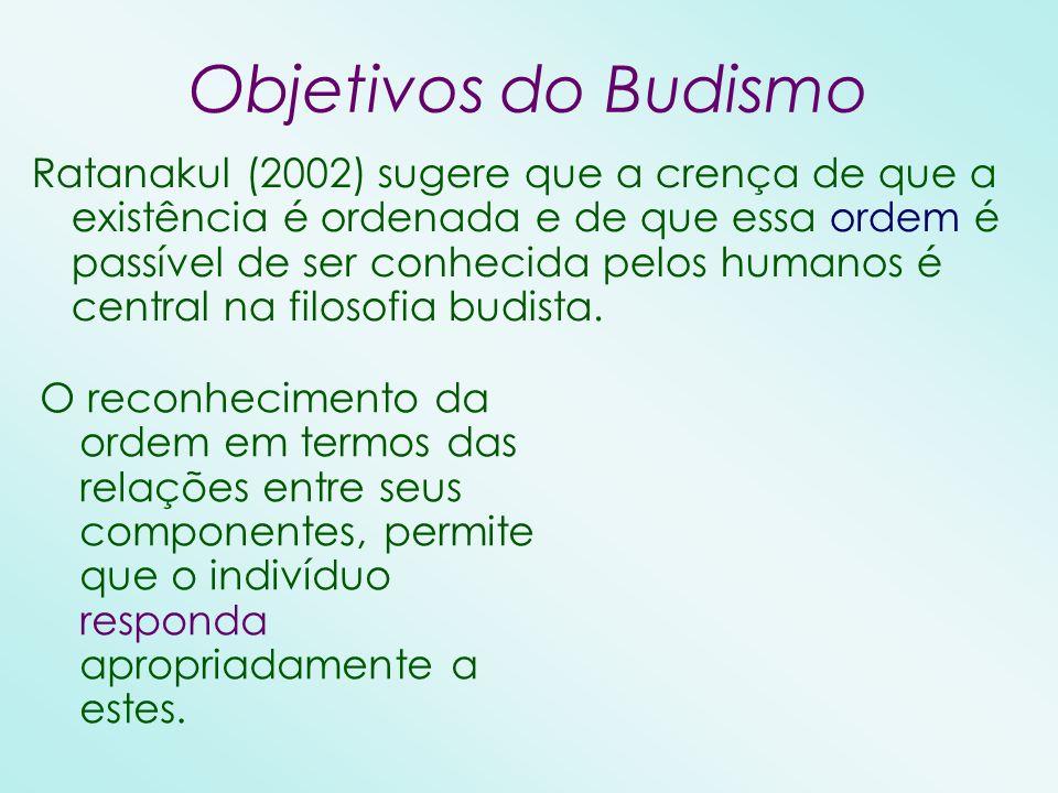 Objetivos do Budismo