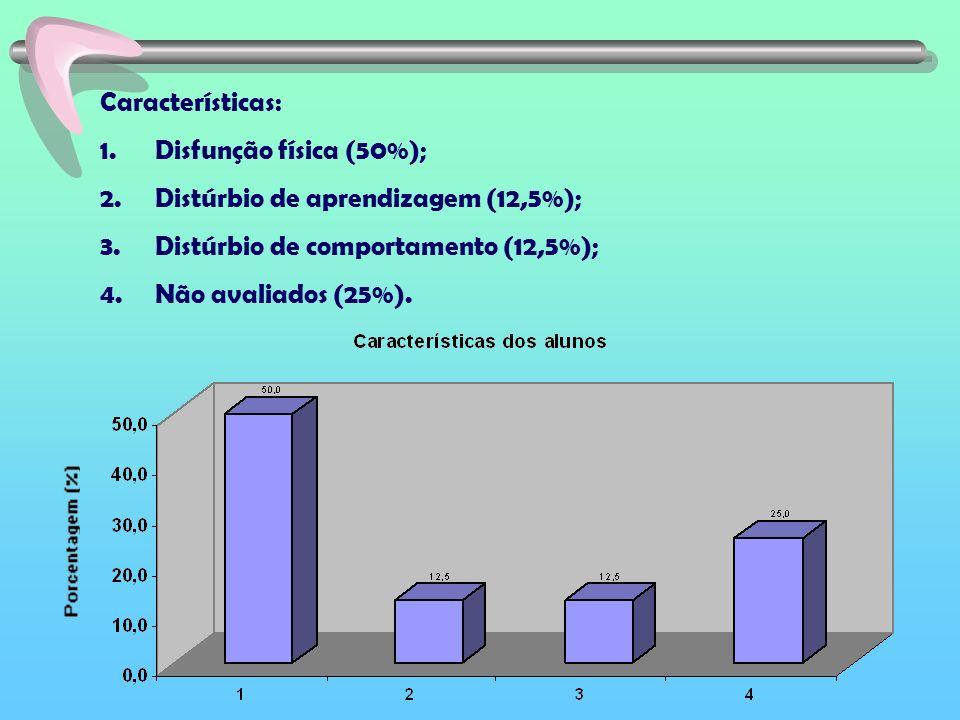 Características: Disfunção física (50%); Distúrbio de aprendizagem (12,5%); Distúrbio de comportamento (12,5%);