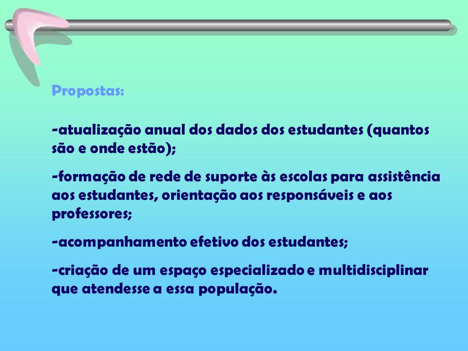 Propostas: atualização anual dos dados dos estudantes (quantos são e onde estão);