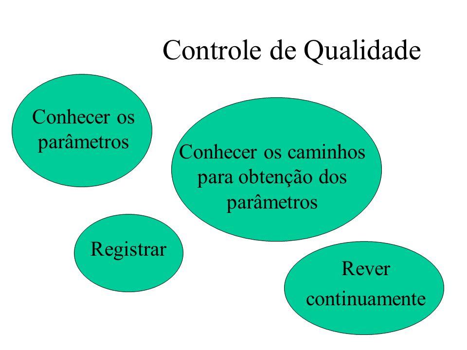 Controle de Qualidade Conhecer os parâmetros