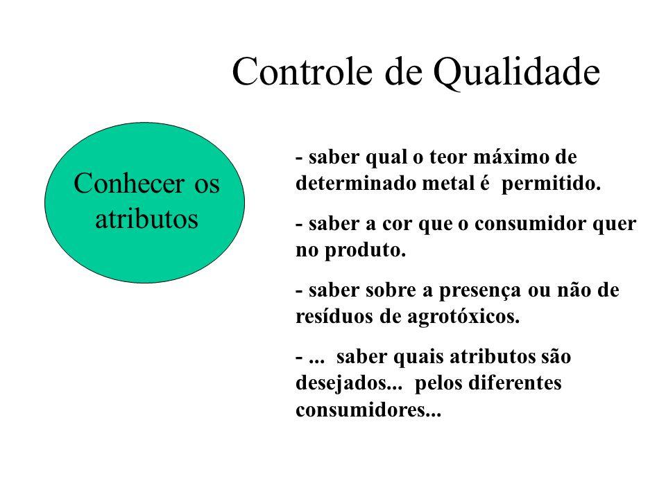 Controle de Qualidade Conhecer os atributos