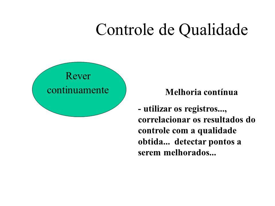 Controle de Qualidade Rever continuamente Melhoria contínua