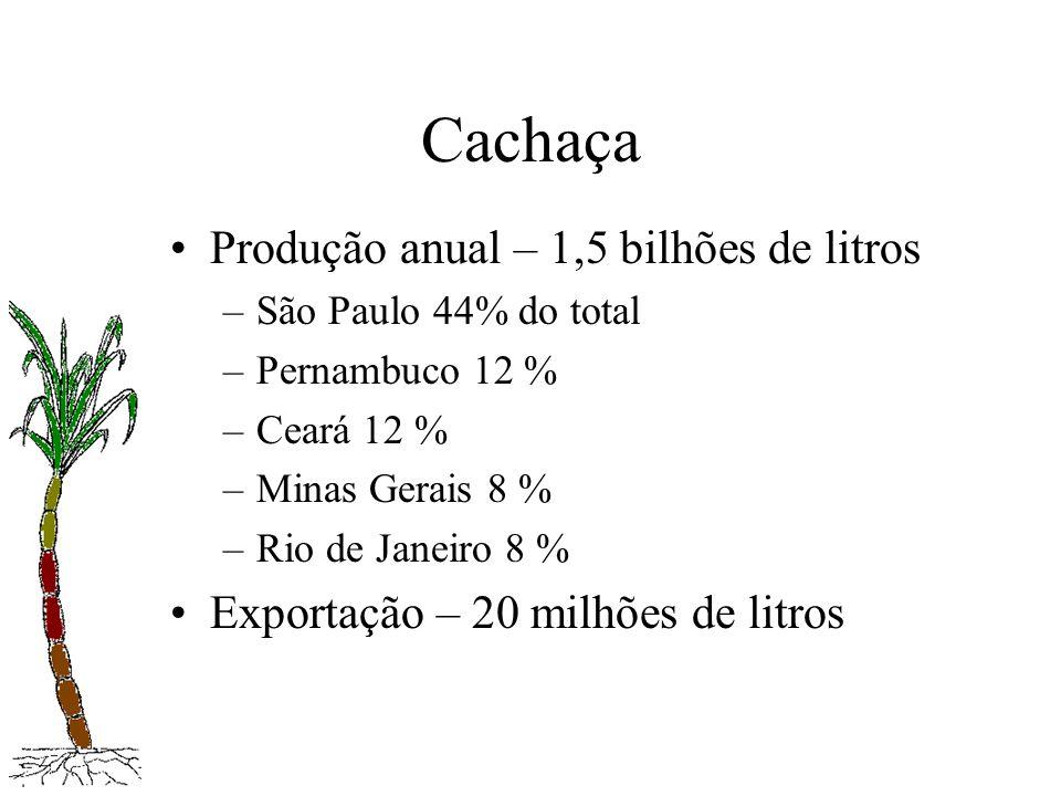 Cachaça Produção anual – 1,5 bilhões de litros