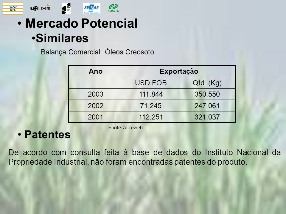 Mercado Potencial Similares Patentes