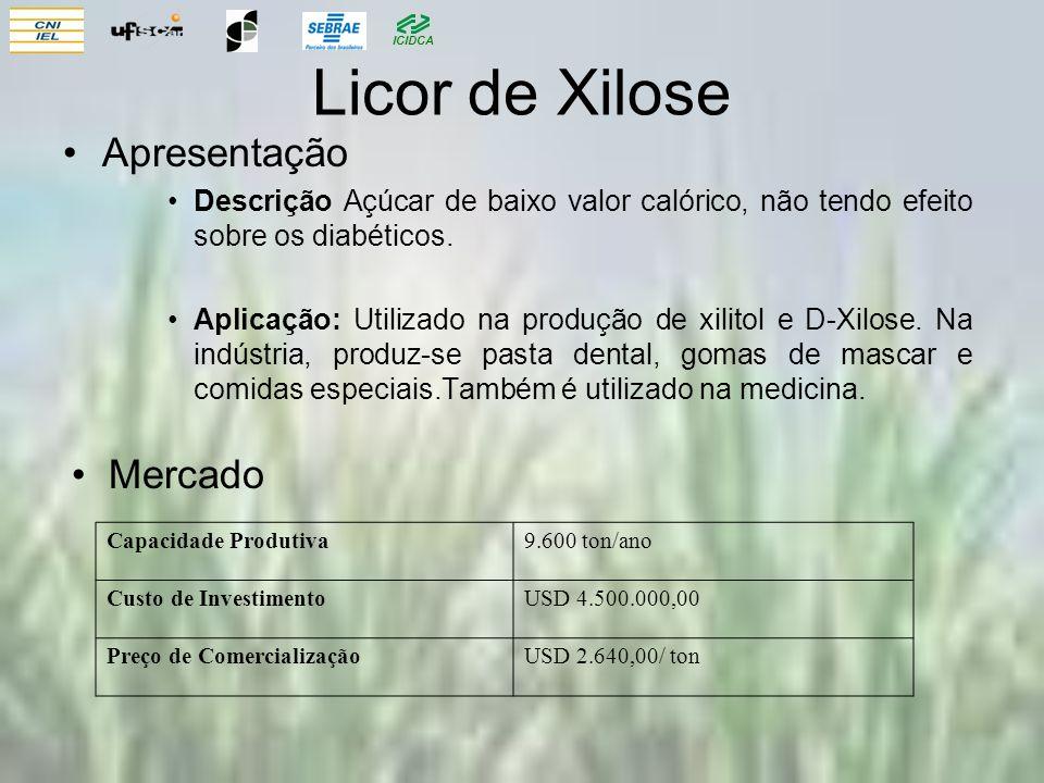 Licor de Xilose Apresentação Mercado