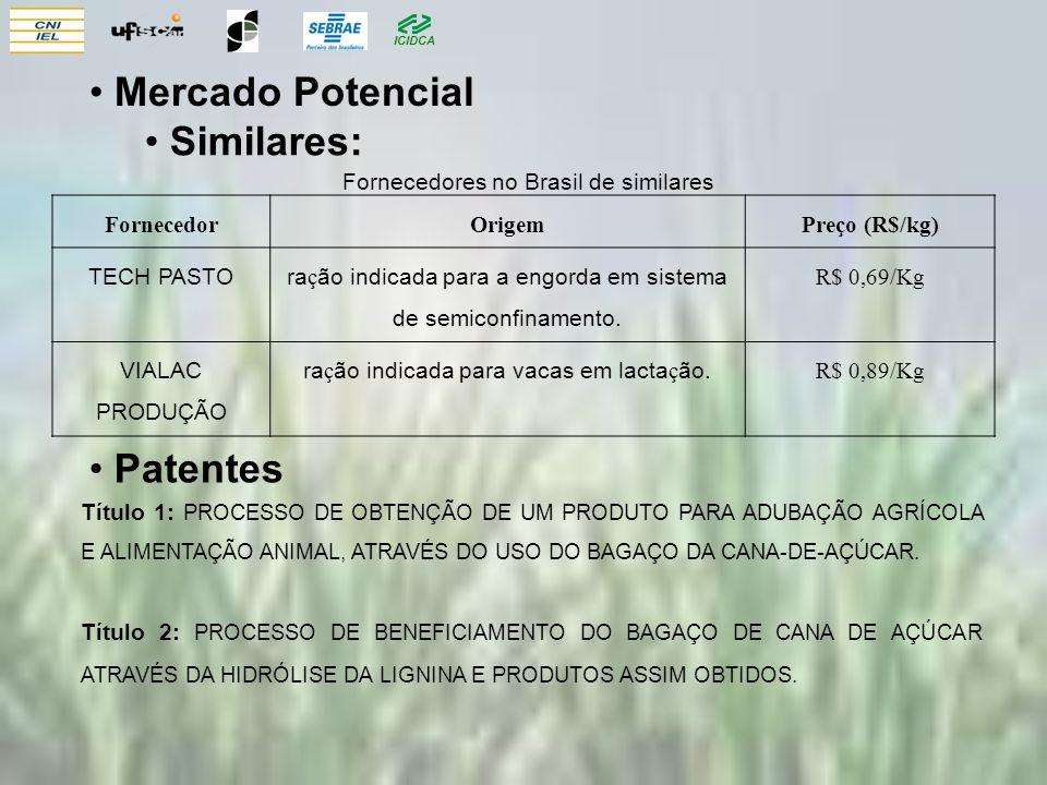 Mercado Potencial Similares: Patentes