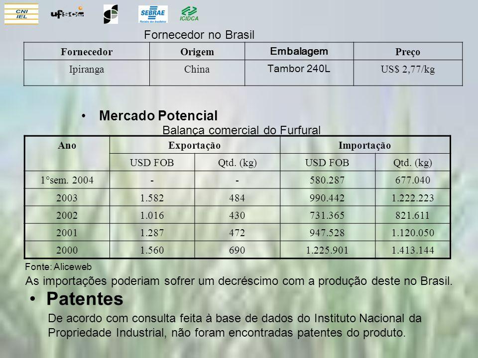 Patentes Mercado Potencial Fornecedor no Brasil