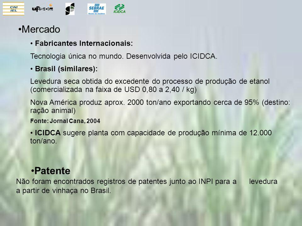 Mercado Patente Fabricantes Internacionais: