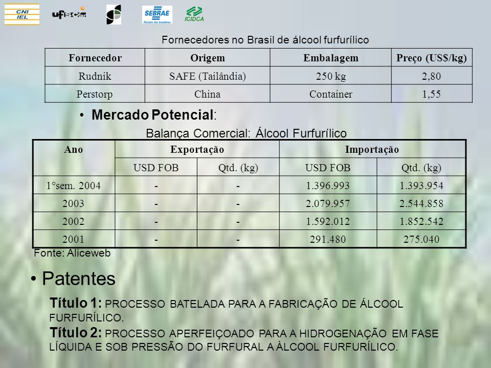 Patentes Mercado Potencial: