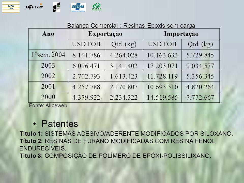Balança Comercial : Resinas Epoxis sem carga