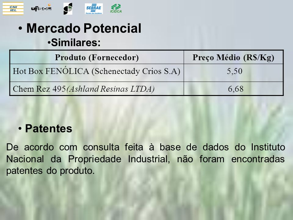 Mercado Potencial Patentes Similares: