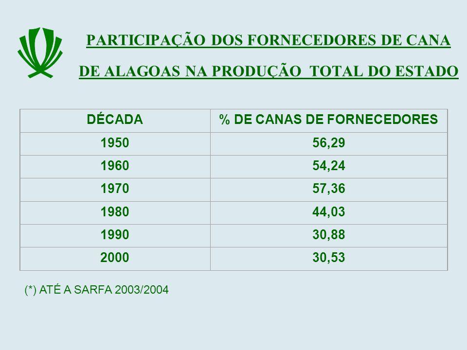 % DE CANAS DE FORNECEDORES