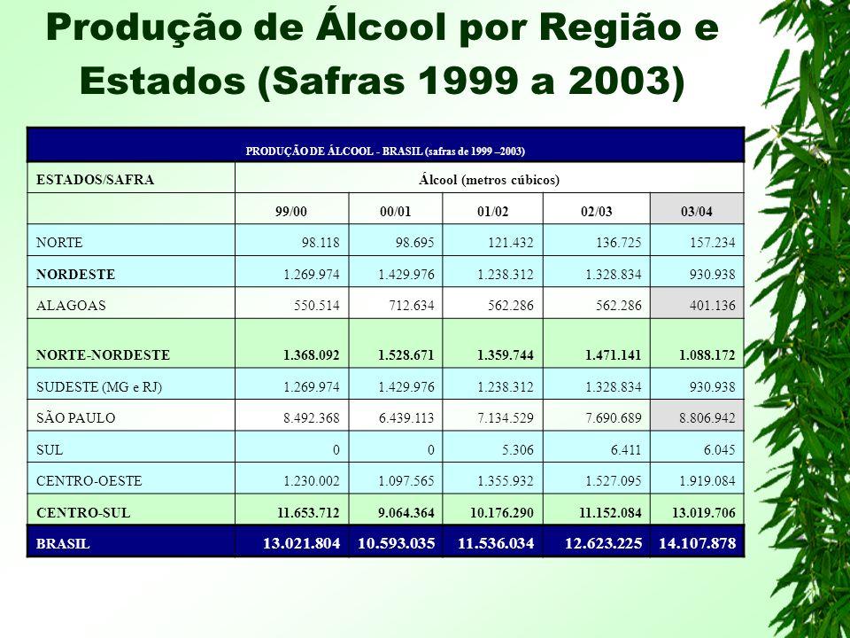 Produção de Álcool por Região e Estados (Safras 1999 a 2003)