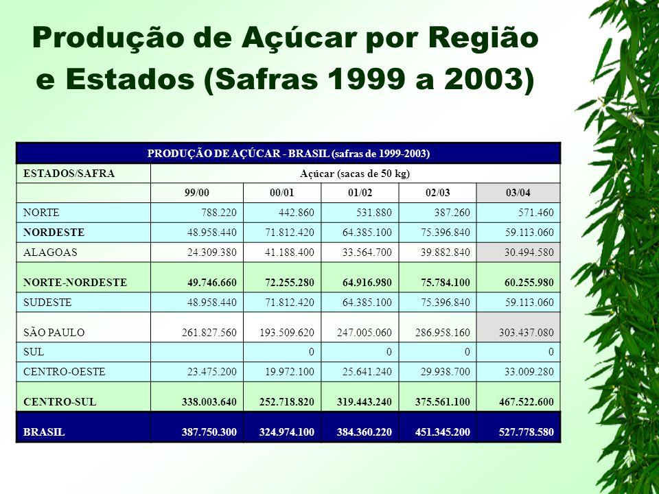 Produção de Açúcar por Região e Estados (Safras 1999 a 2003)