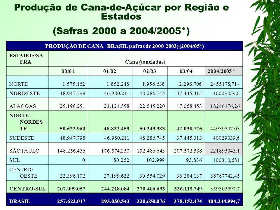 PRODUÇÃO DE CANA - BRASIL (safras de 2000-2003) (2004/05*)