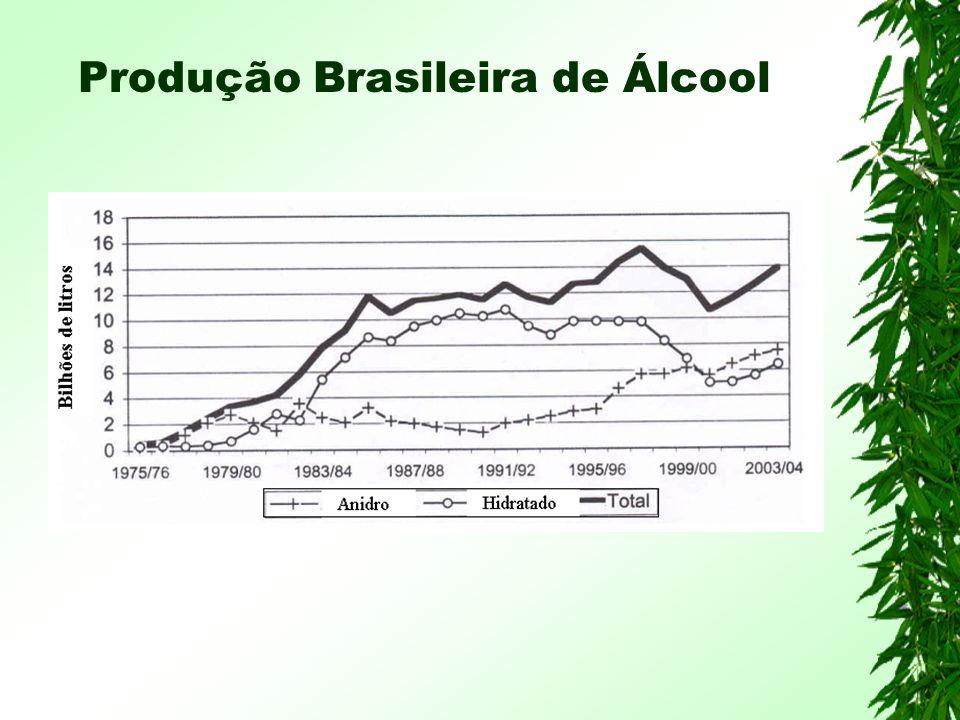 Produção Brasileira de Álcool