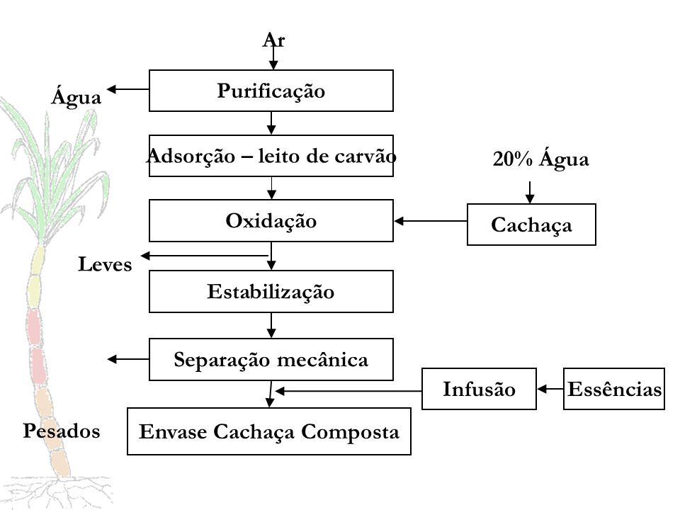 Adsorção – leito de carvão Envase Cachaça Composta