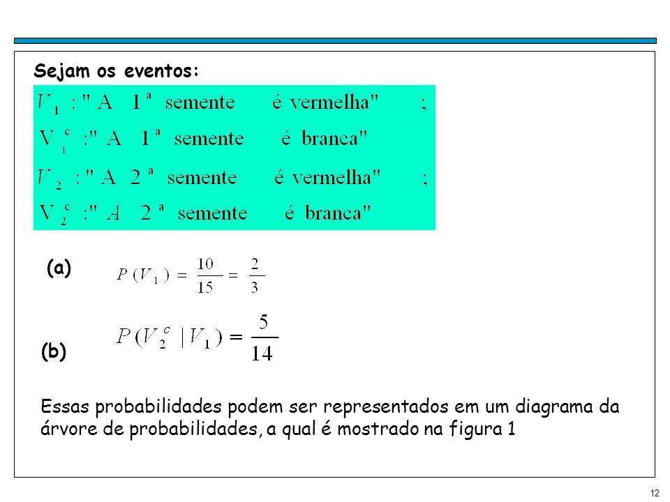 Sejam os eventos: (a) (b) Essas probabilidades podem ser representados em um diagrama da árvore de probabilidades, a qual é mostrado na figura 1.