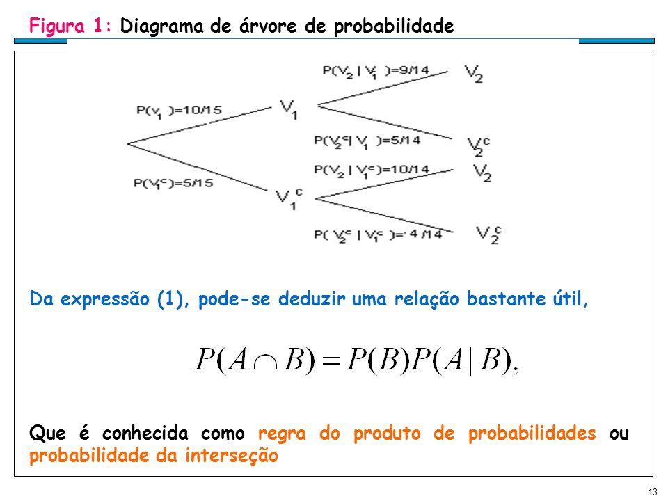 Figura 1: Diagrama de árvore de probabilidade