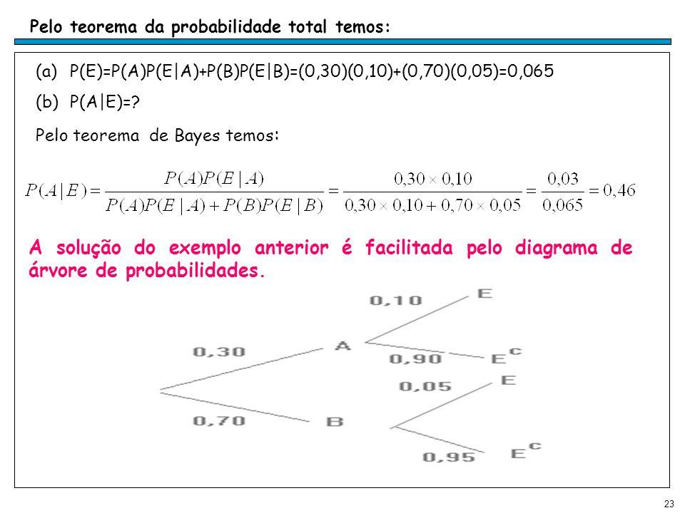 Pelo teorema da probabilidade total temos: