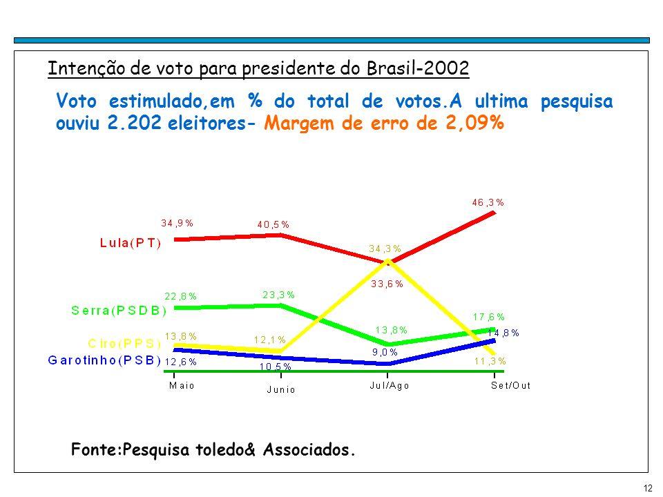 Intenção de voto para presidente do Brasil-2002