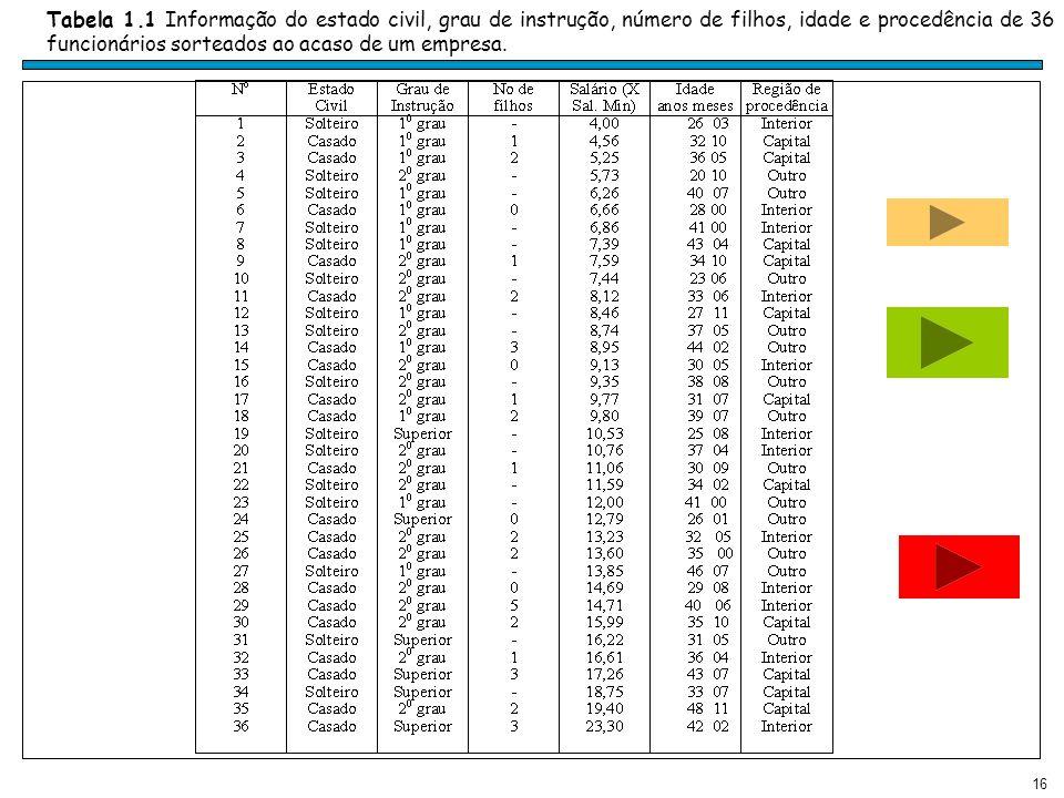 Tabela 1.1 Informação do estado civil, grau de instrução, número de filhos, idade e procedência de 36 funcionários sorteados ao acaso de um empresa.