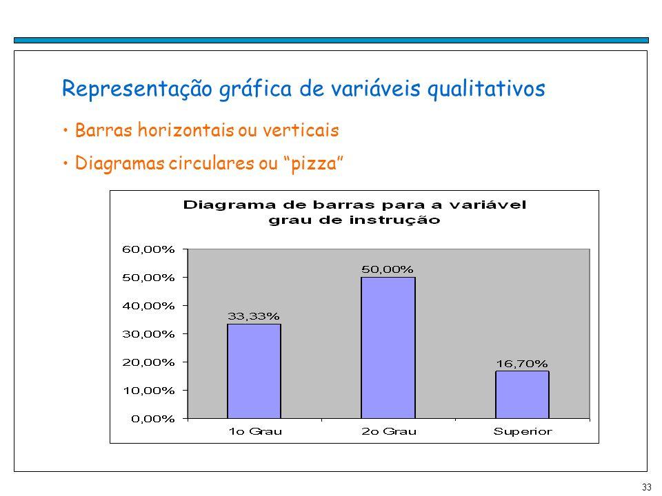 Representação gráfica de variáveis qualitativos