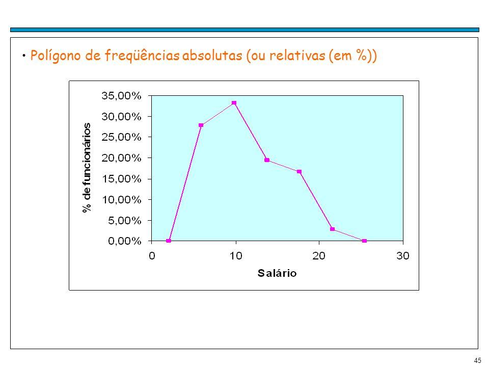 Polígono de freqüências absolutas (ou relativas (em %))