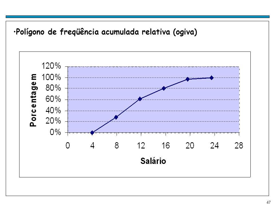 Polígono de freqüência acumulada relativa (ogiva)
