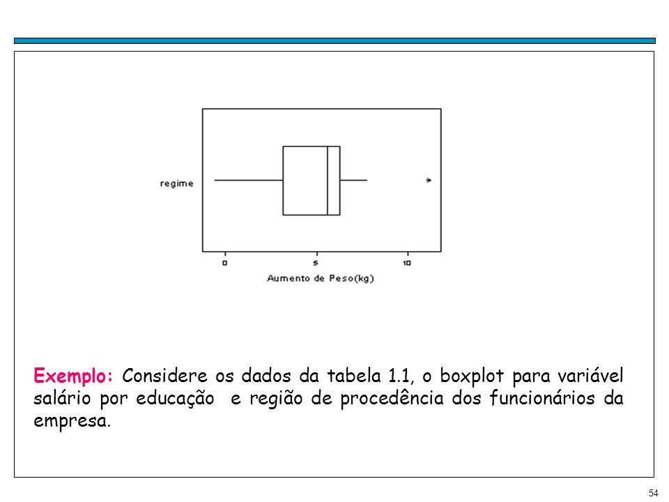 Exemplo: Considere os dados da tabela 1