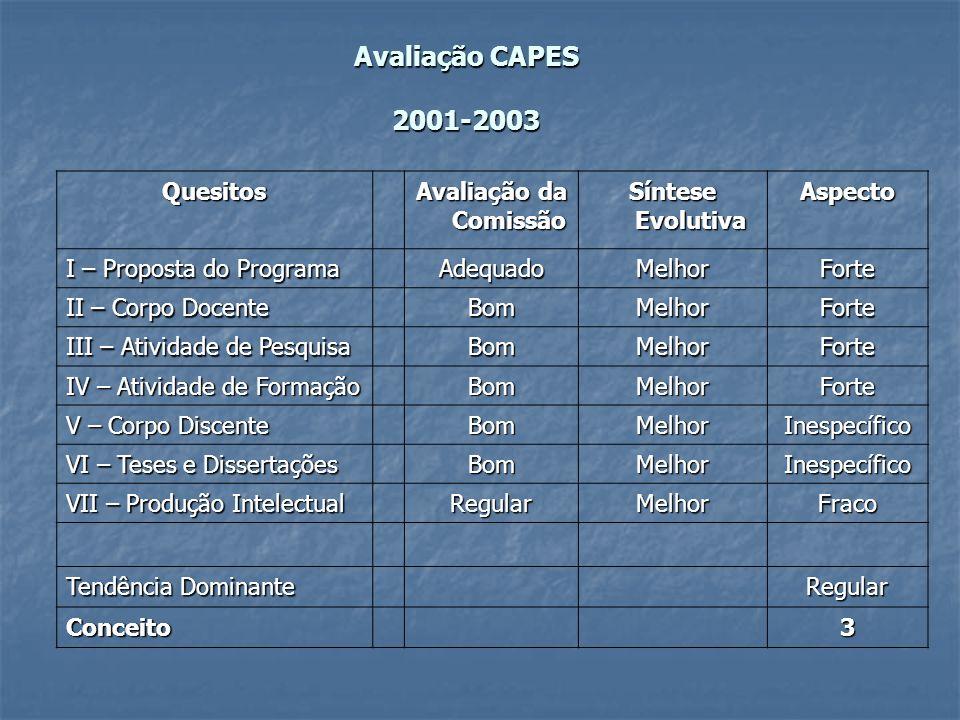 Avaliação CAPES 2001-2003 Quesitos Avaliação da Comissão