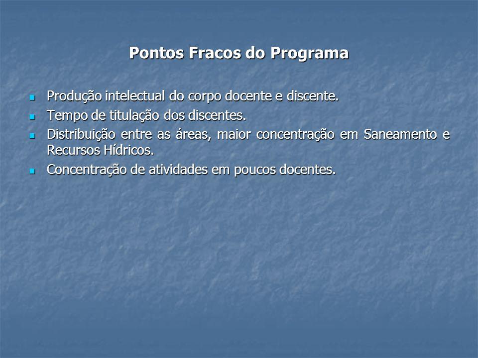 Pontos Fracos do Programa