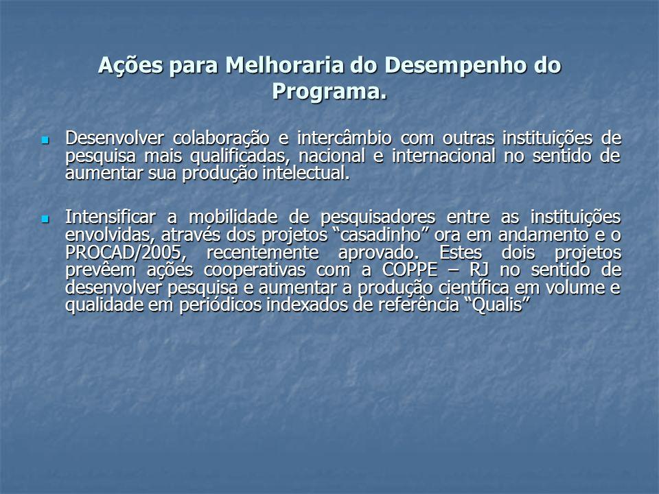 Ações para Melhoraria do Desempenho do Programa.