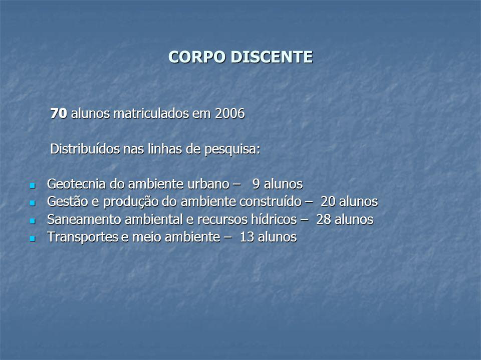 CORPO DISCENTE 70 alunos matriculados em 2006