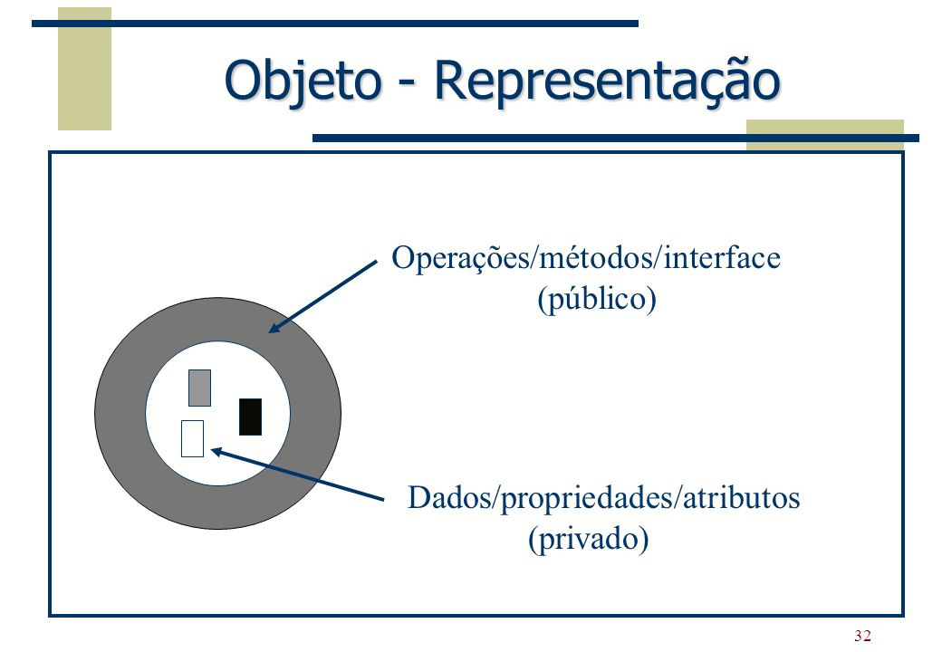 Objeto - Representação
