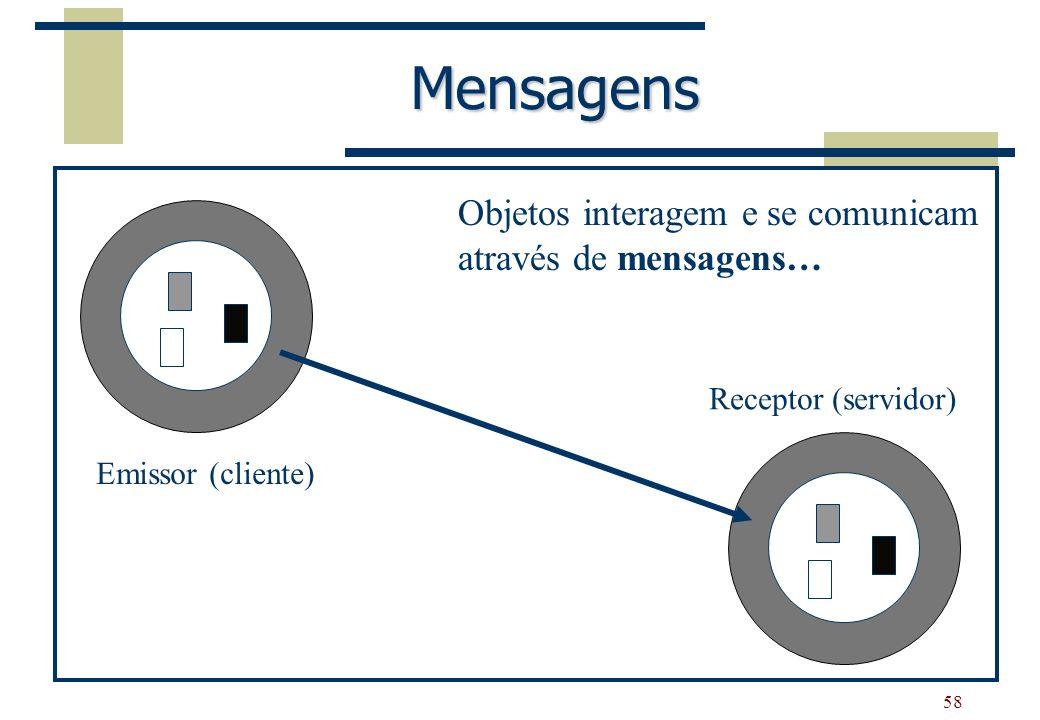Mensagens Objetos interagem e se comunicam através de mensagens…