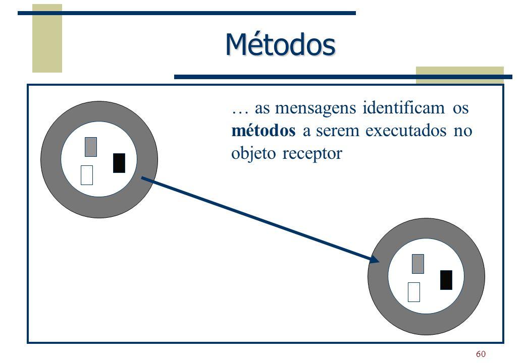 Métodos … as mensagens identificam os métodos a serem executados no objeto receptor
