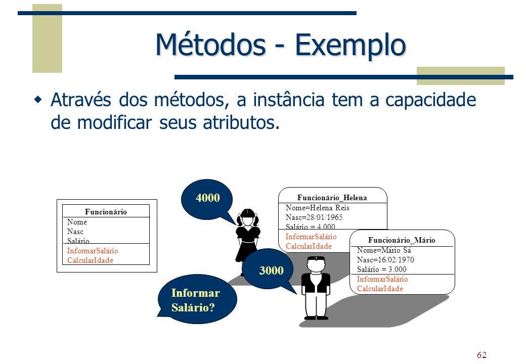 Métodos - ExemploAtravés dos métodos, a instância tem a capacidade de modificar seus atributos. 4000.