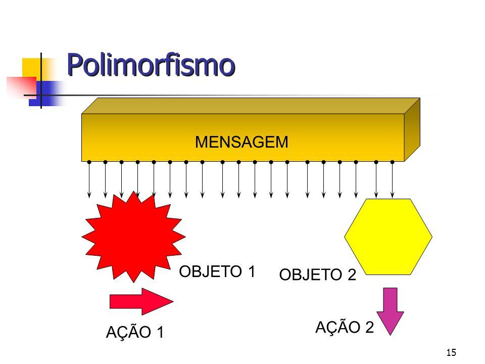 Polimorfismo MENSAGEM OBJETO 1 OBJETO 2 AÇÃO 2 AÇÃO 1