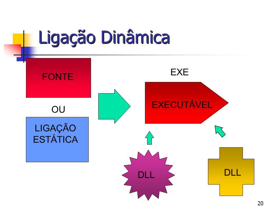 Ligação Dinâmica EXE FONTE EXECUTÁVEL OU LIGAÇÃO ESTÁTICA DLL DLL